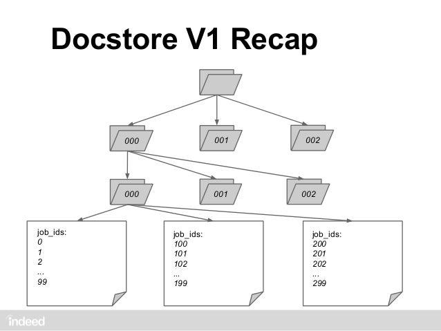 In-Memory IndexDoc Store Queue