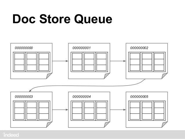 Basic MergeDoc Store Queue                  1