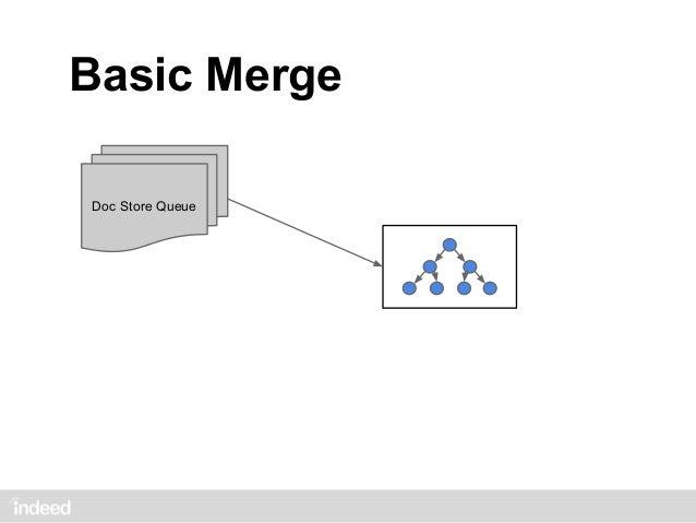 Basic MergeDoc Store Queue                  3                  2                  1