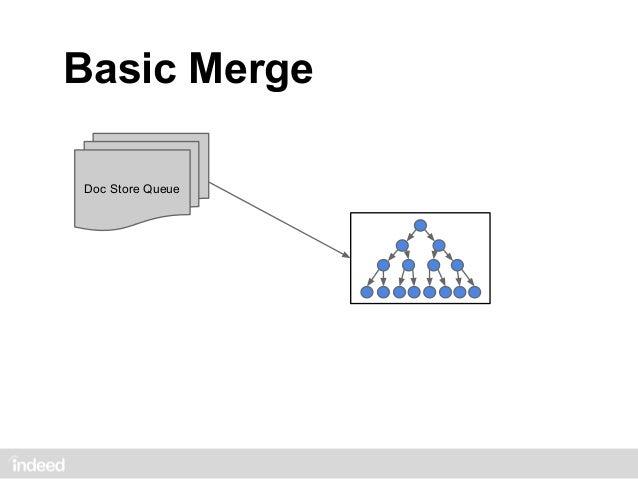 Basic Merge    Doc Store Queue                      4                      3# of writes           2                      1