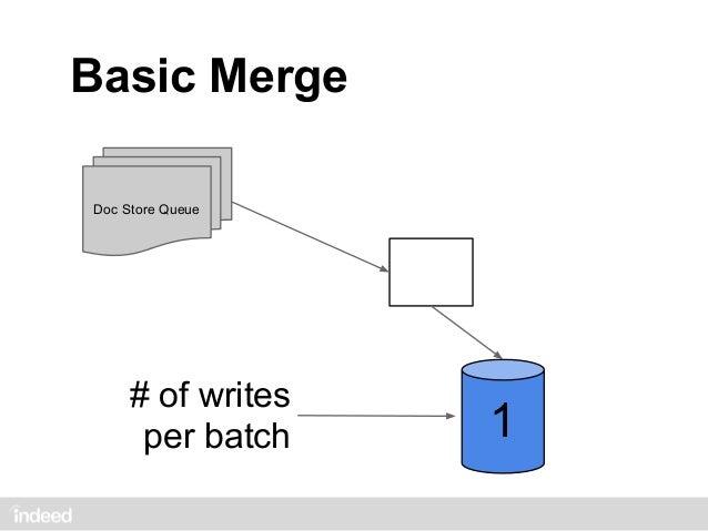 Basic MergeDoc Store Queue                  4                  3                  2                  1
