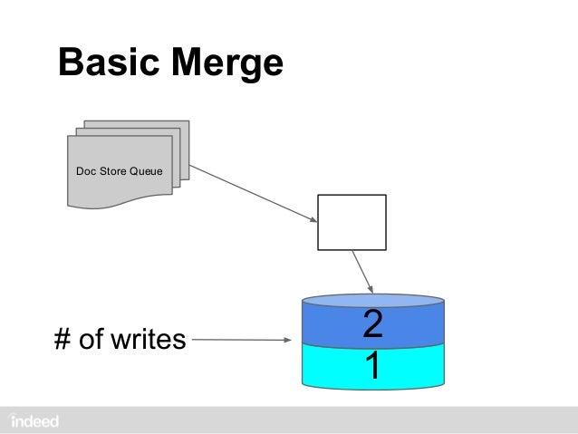 Basic Merge     Doc Store Queue                       5                       4# of writes            3                   ...
