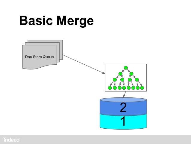 Why Merge?Doc Store Queue                  1   1   1