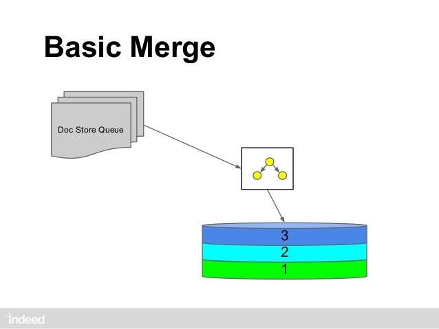 Why Merge?Doc Store Queue          1       1   1   1   1