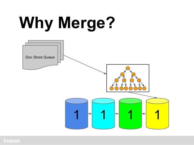 LSM Tree Write              size: 1           MERGE          1                        size: 1