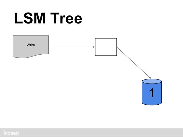 LSM Tree Write           2           1               1