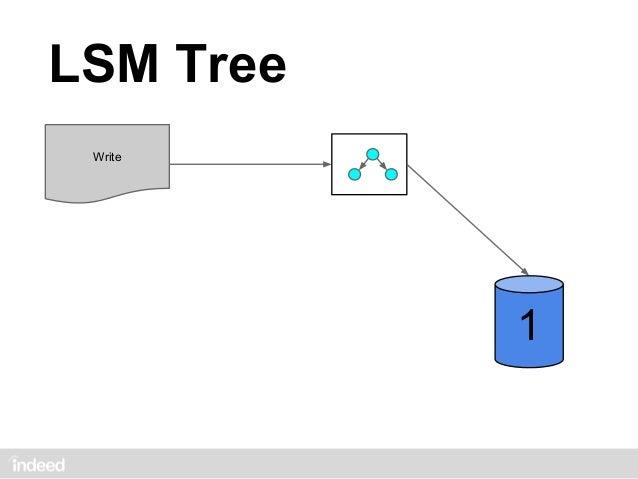 LSM Tree Write                   size: 1                       MERGE           2        size: 1           1               1