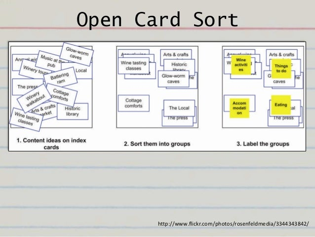 Getting started with card sorting | Optimal Workshop