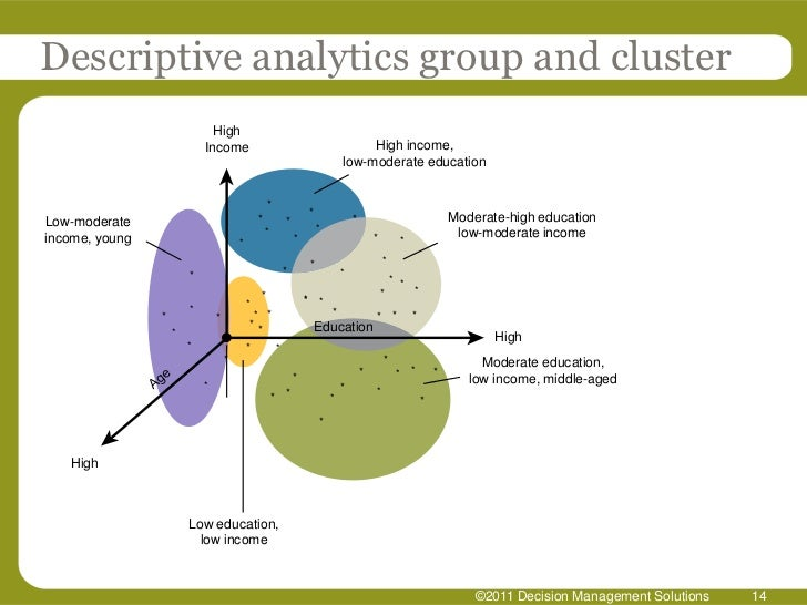 predictive analytics the future of business Nitesh jain head of analytics center of excellence predictive analytics future-proofing business predictive analytics helps enterprises ride the crest.