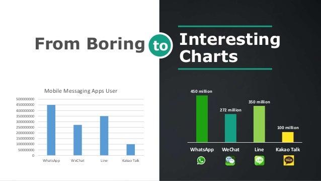 Interesting Charts toFrom Boring 450 million 272 million 350 million 100 million WhatsApp WeChat Line Kakao Talk 0 5000000...