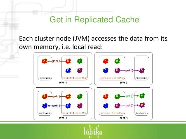 Get in Replicated Cache  Each cluster node (JVM) accesses the data from its  own memory, i.e. local read: