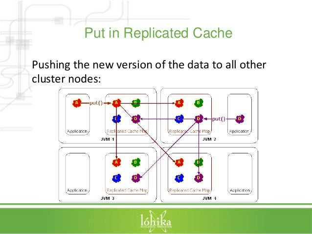 Put in Replicated Cache  Pushing the new version of the data to all other  cluster nodes: