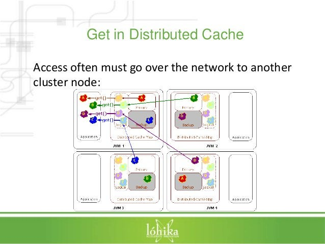 Get in Distributed Cache  Access often must go over the network to another  cluster node: