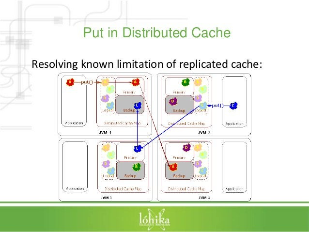 Put in Distributed Cache  Resolving known limitation of replicated cache: