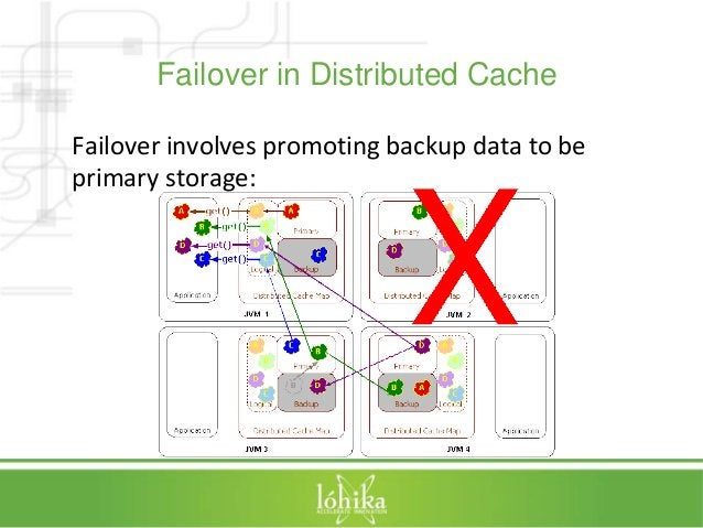Failover in Distributed Cache  Failover involves promoting backup data to be  primary storage: