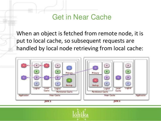 Get in Near Cache  When an object is fetched from remote node, it is  put to local cache, so subsequent requests are  hand...