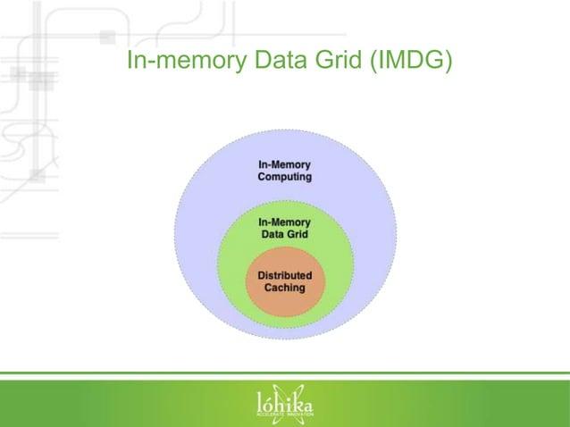 In-memory Data Grid (IMDG)