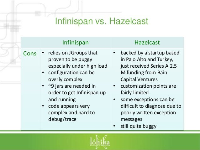 Infinispan vs. Hazelcast  Infinispan Hazelcast  Cons • relies on JGroups that  proven to be buggy  especially under high l...