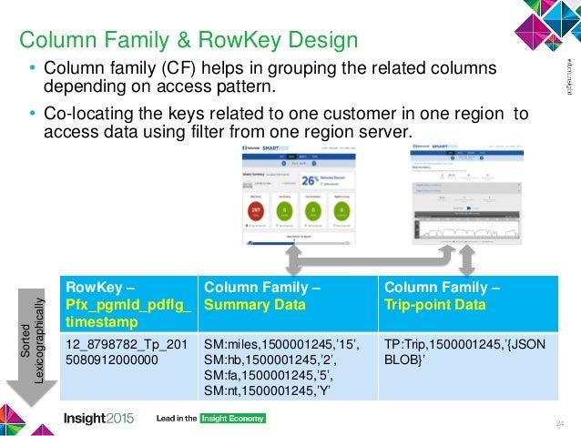 25 column family rowkey design