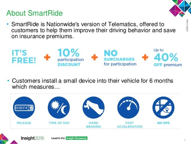Nationwide Smart Ride >> Concept to production Nationwide Insurance BigInsights ...