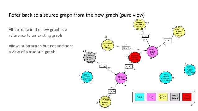 From Cypher 9 to GQL: Conceptual overview of multiple named