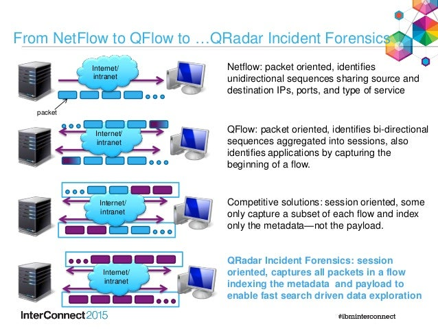 From Dark Arts to Common Practice with QRadar Incident Forensics