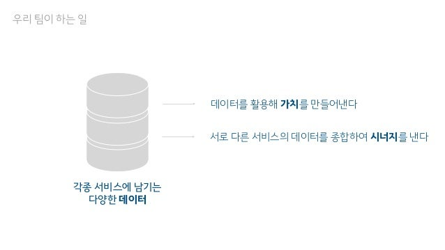 우리 팀이 하는 일 각종 서비스에 남기는 다양한 데이터 데이터를 활용해 가치를 만들어낸다 서로 다른 서비스의 데이터를 종합하여 시너지를 낸다