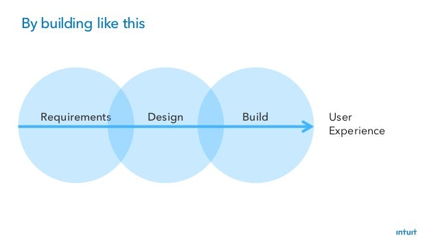 By building like this Requirements Design Build User Experience