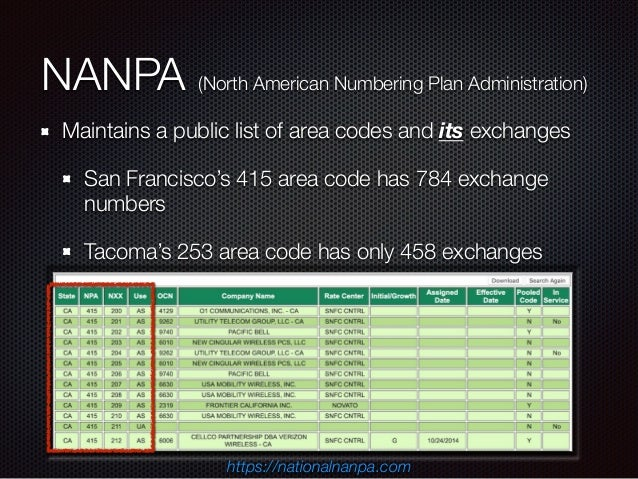 NANPA (North American Numbering Plan Administration) Maintains a public list of area codes and its exchanges San Francisco...