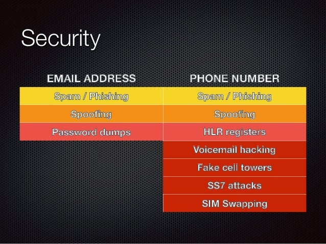 Security EMAIL ADDRESS PHONE NUMBER Spam / Phishing Spam / Phishing Spoofing Spoofing Password dumps HLR registers Voicemail...