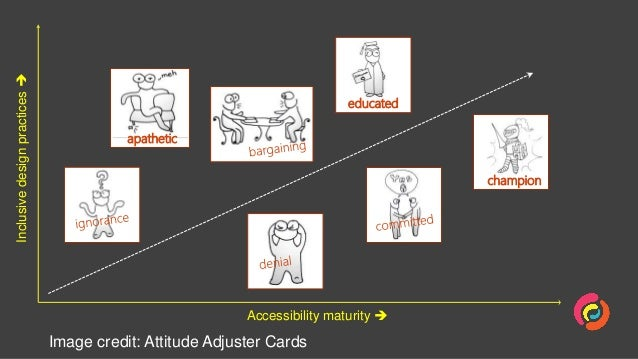 From Empathy to Research with People with Disability Slide 2