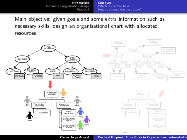 Doctoral Proposal - From goals to organisations: automated organisati…