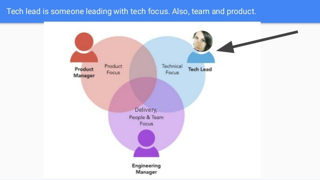 Tech lead is someone leading with tech focus. Also, team and product. Delivery,