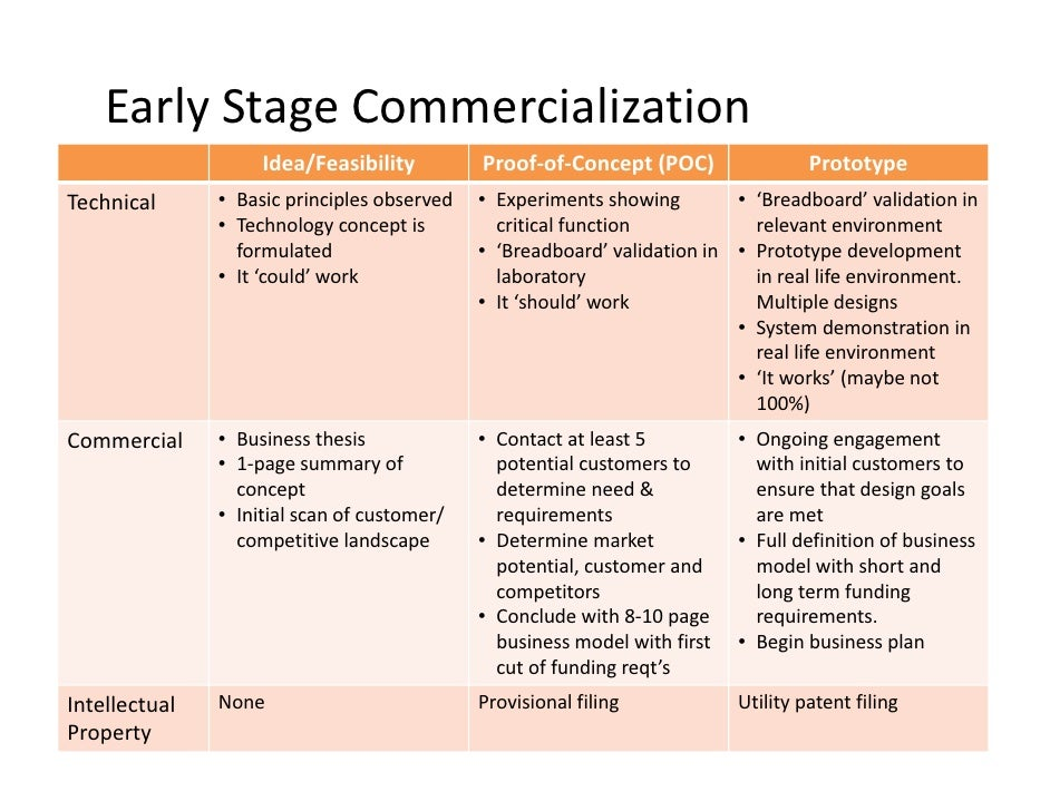 EarlyStageCommercialization                     Idea/Feasibility          Proof‐of‐Concept(POC)                  Protot...