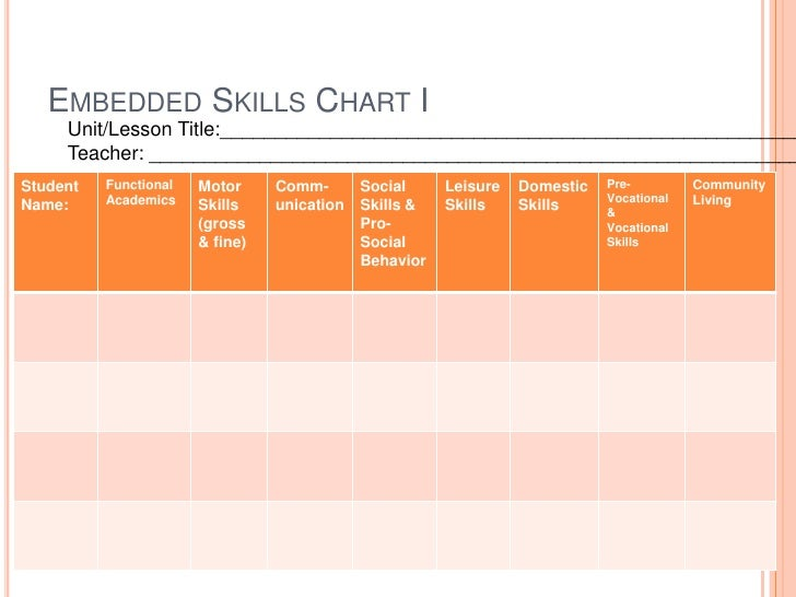 Embedding functional skills in education