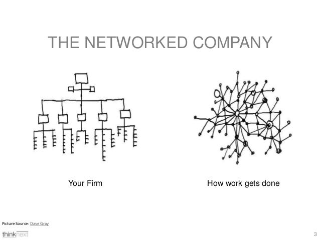 From Knowledge Management to Knowledge Networking Slide 2