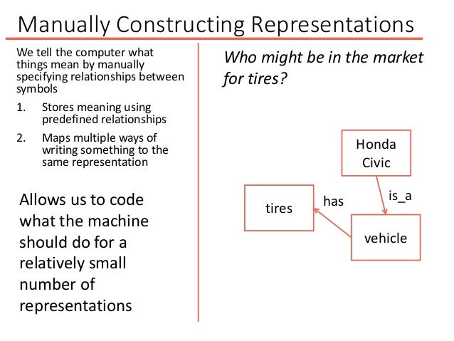 Manually Constructing Representations vehicle Honda Civic tires is_ahas Who might be in the market for tires? Allows us to...