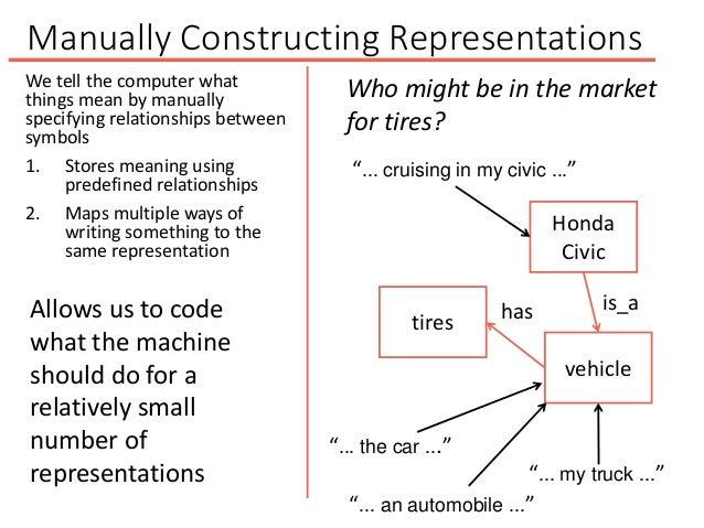 "Manually Constructing Representations vehicle ""... the car ..."" ""... an automobile ..."" ""... my truck ..."" Honda Civic ""....."