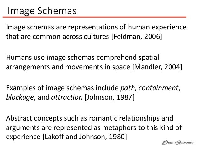 Image Schemas Humans use image schemas comprehend spatial arrangements and movements in space [Mandler, 2004] Examples of ...