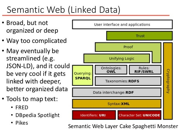 Semantic Web (Linked Data) • Broad, but not organized or deep • Way too complicated • May eventually be streamlined (e.g. ...