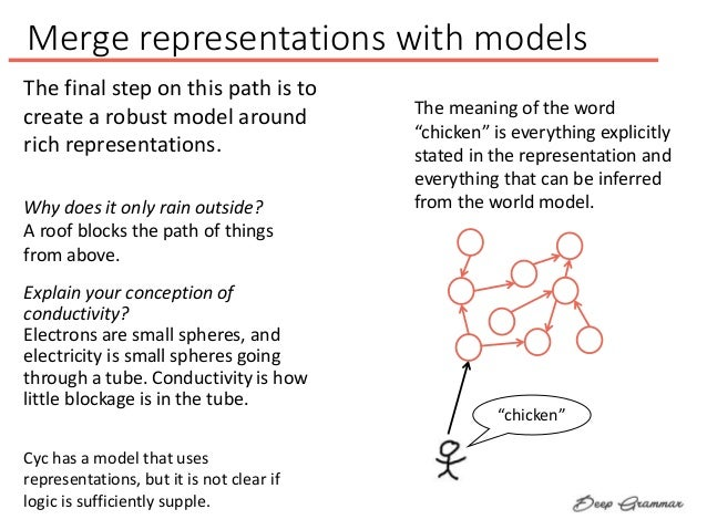 Merge representations with models Explain your conception of conductivity? Electrons are small spheres, and electricity is...