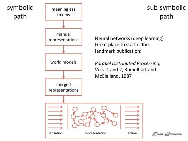 sensation representation action meaningless tokens manual representations world models merged representations symbolic pat...