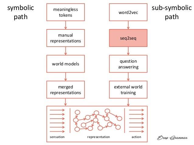 sensation representation action meaningless tokens manual representations world models merged representations word2vec seq...