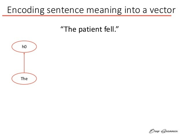 """Encoding sentence meaning into a vector h0 The """"The patient fell."""""""