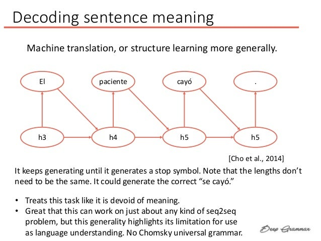 Decoding sentence meaning Machine translation, or structure learning more generally. El h3 paciente h4 cayó h5 . h5 [Cho e...