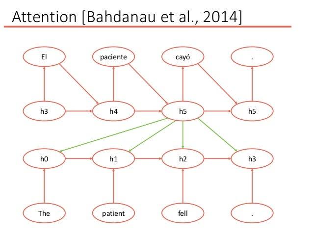 Attention [Bahdanau et al., 2014] El h3 paciente h4 cayó h5 . h5 h0 The h1 patient h2 fell h3 .