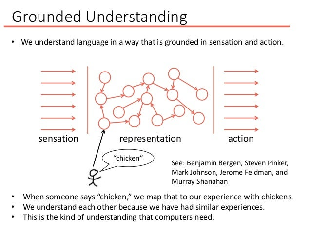 Grounded Understanding • We understand language in a way that is grounded in sensation and action. sensation representatio...
