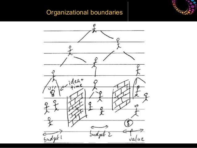Organizational boundaries