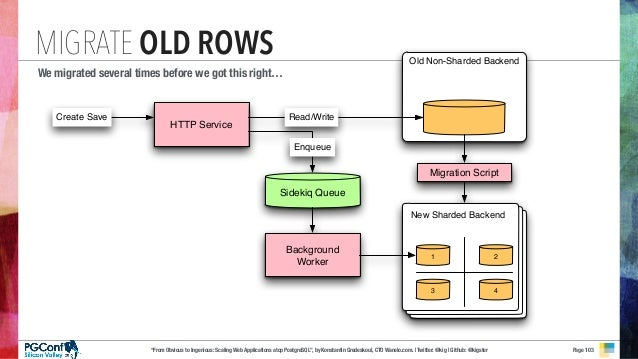 """""""From Obvious to Ingenious: Scaling Web Applications atop PostgreSQL"""", by Konstantin Gredeskoul, CTO Wanelo.com. 