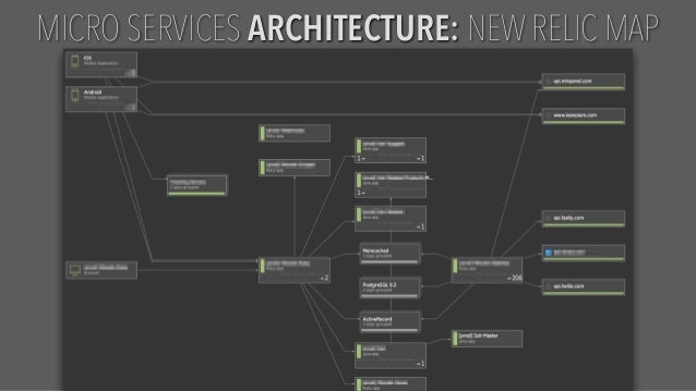 Proprietary and MICRO SERVICES ARCHITECTURE: NEW RELIC MAP